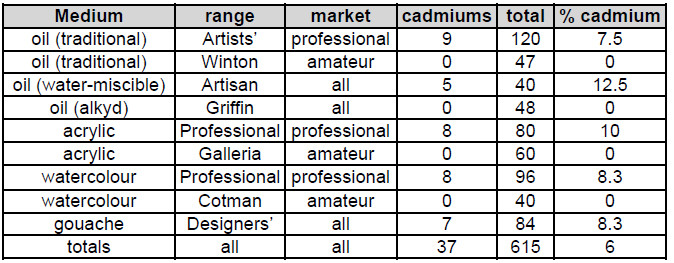 Oakley Cadmium Alternatives chart