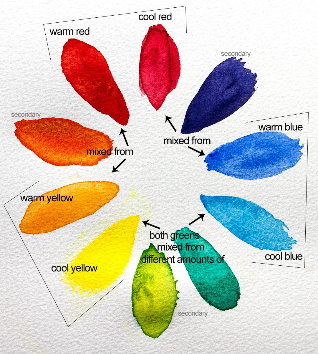 Choosing Colours To Fill Your Watercolour Box Jackson S Art Blog