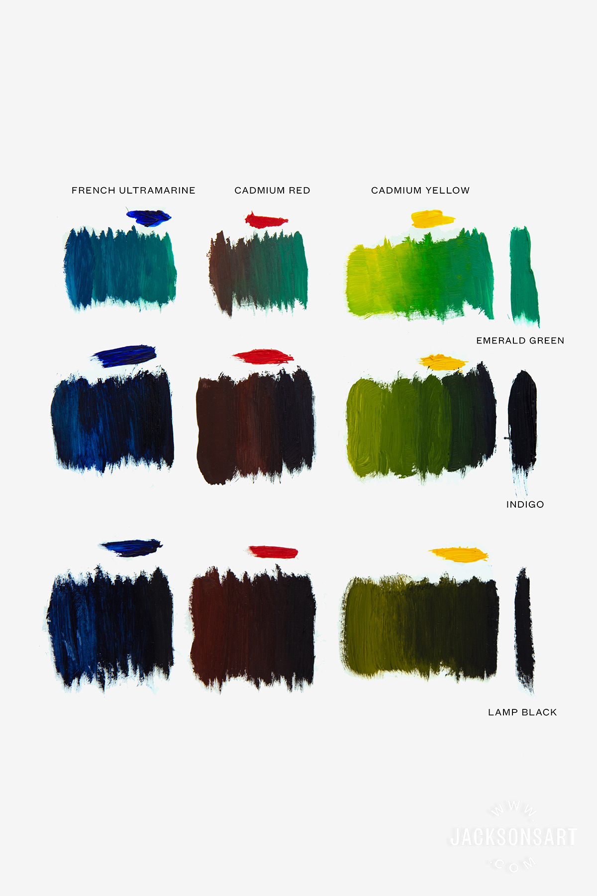 Comparing mixes of each new colour with core primaries