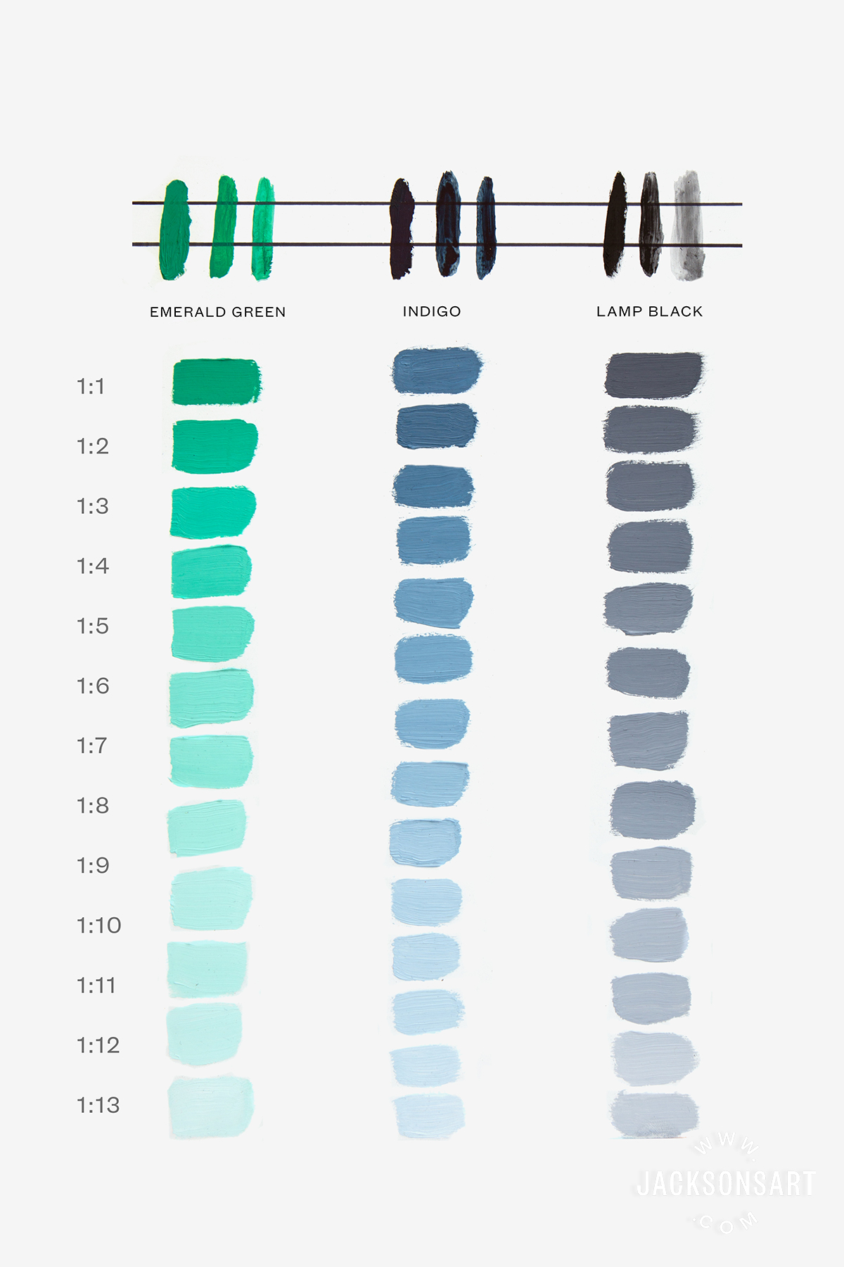 Opacity and tinting strength tests of each new colour using titanium white beginning with 1:1 colour to white.